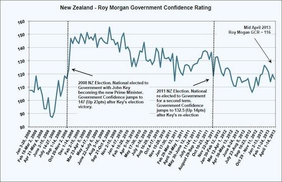 Roy Morgan Poll April 18 2013 - Govt confidence rating.