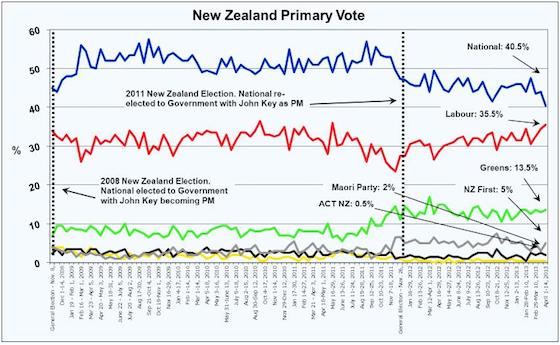 Roy Morgan Poll - April 18 2013.