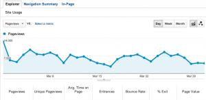 TDB-page-views-march-2013