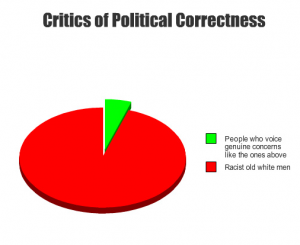 Political-correctness-graph-72475116469