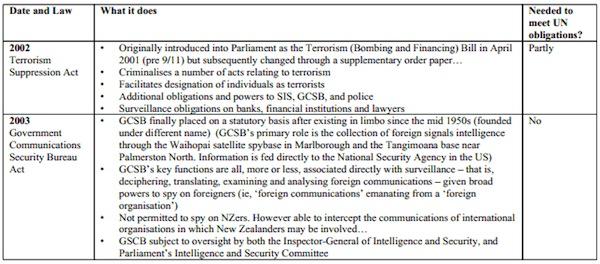 Laws-Threatening-Civil-Liberties-1