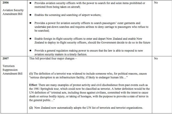 Laws-Threatening-Civil-Liberties-3