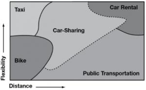 Car-Sharing-Market-Niche