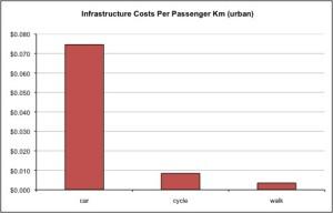 Infrastructurecosts