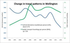 Wlg travel patterns