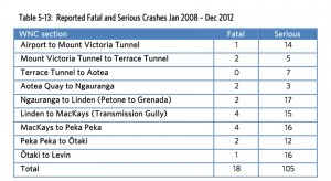 Fatal & Serious Crashes