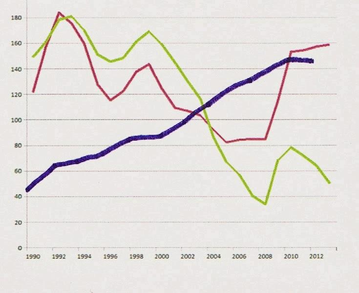 Unmployed vs UB vs SB-IB 1990 to 2012