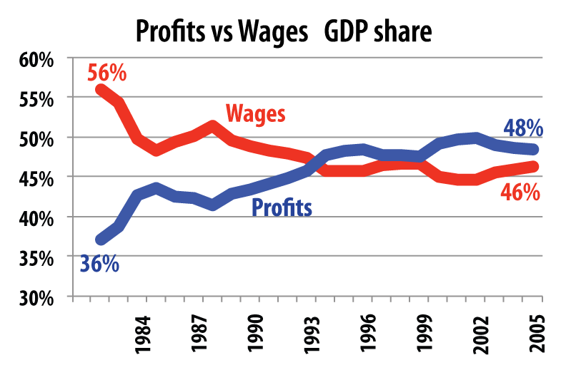 profits and gdp
