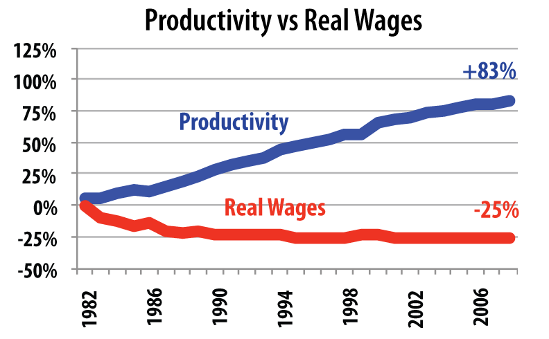 real wage and productivity