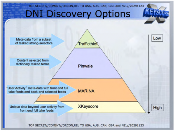 DNI Discovery Options.