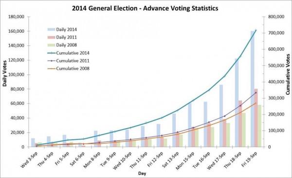 advance_voting_final_stats