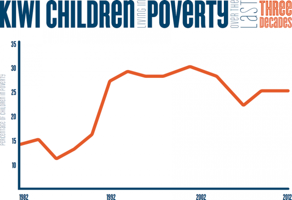 child poverty graph 1982-2012