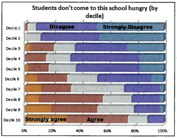 NZSTA graph children do not come to this school hungry