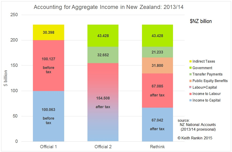 nrf20151021_NZ-income-shares_2013-14