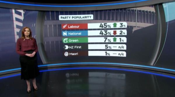 One News Poll – National bleeding