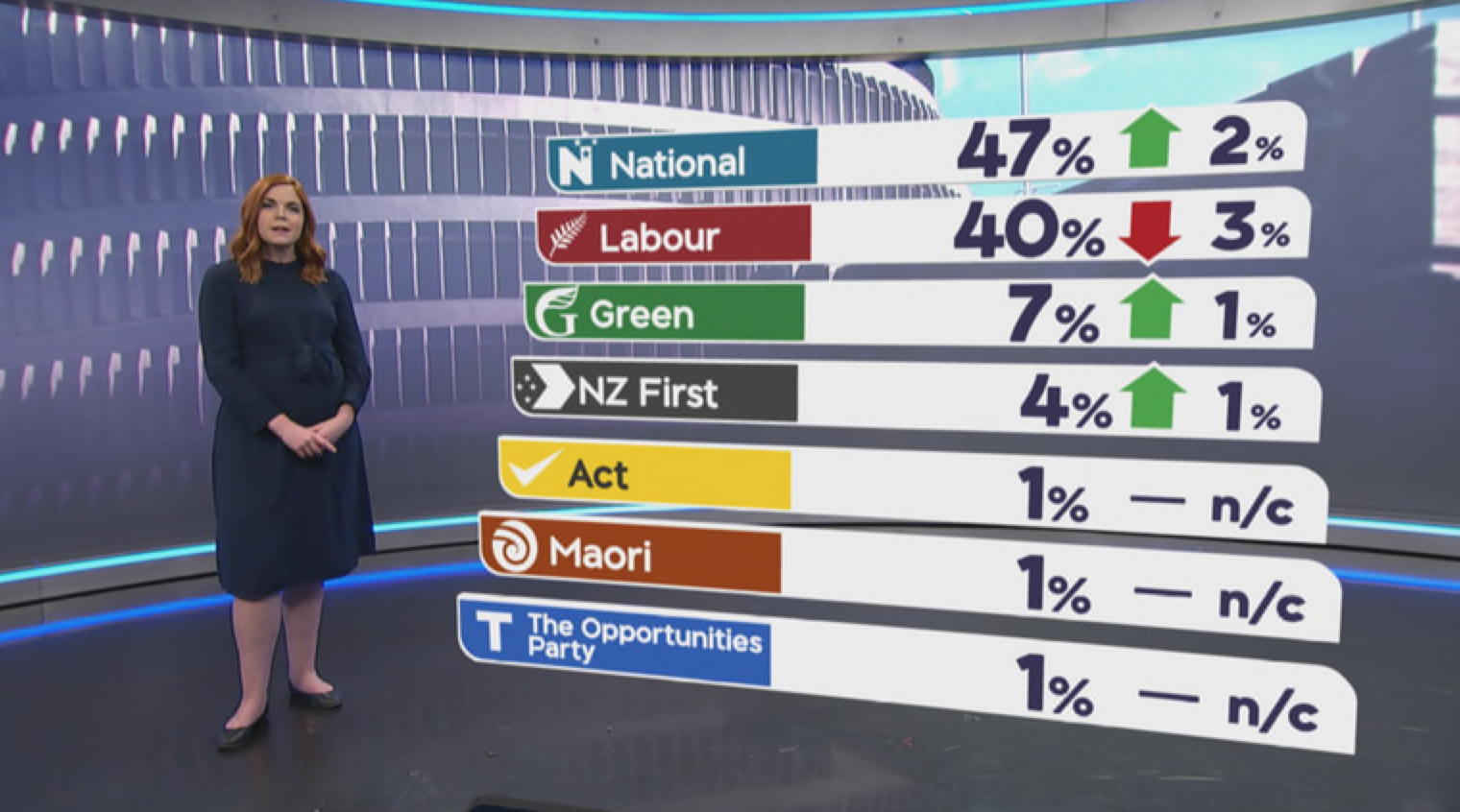 TVNZ POLL: National 47%, Labour 40%, Green 7%, NZ First 4% | The Daily Blog