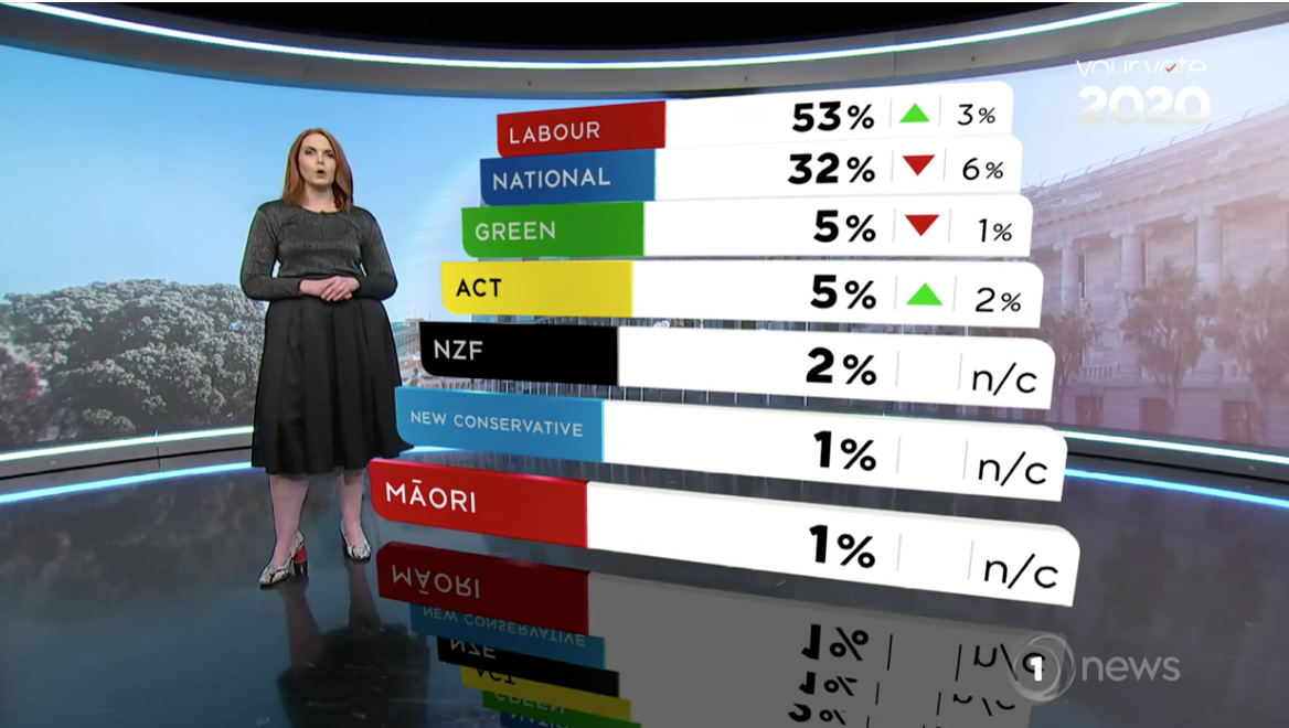 GUEST BLOG: Bryan Bruce – TVNZs Colmar Brunton Poll | The Daily Blog